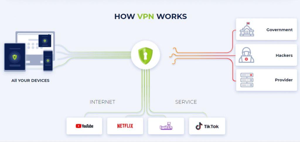 how vpn work?
